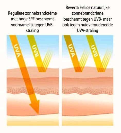 Reverta Helios biedt daadwerkelijke breed sprectrum UV-bescherming